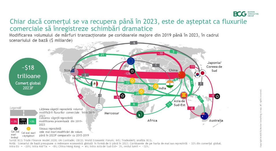 tendințele comerțului mondial)
