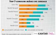 top 7 consum marci de cereale